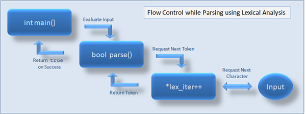 The common flow control implemented while parsing combined with lexical analysis